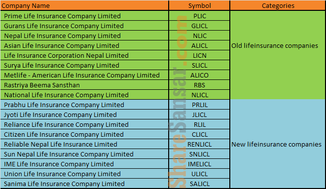 Which Life Insurance Company Earned How Much Nepal Life And