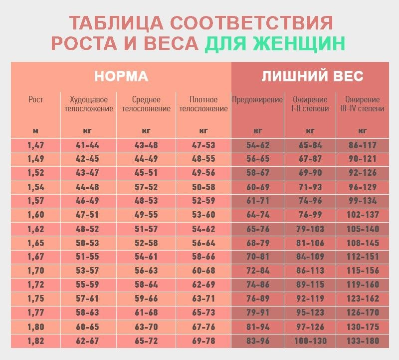 68 pierdere în greutate)