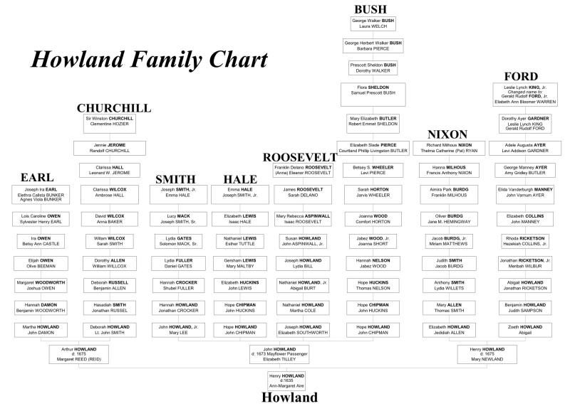John Howland And His Wife Elizabeth Tilley Family Tree To Their Famous Descendants Family Tree Research Howland Family Tree