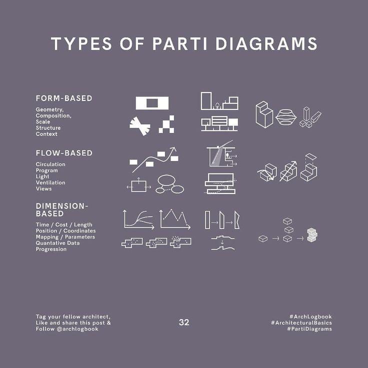 Concept Diagram Furniture Urban Design In 2020 Parti Diagram Architecture Concept Diagram Diagram Architecture