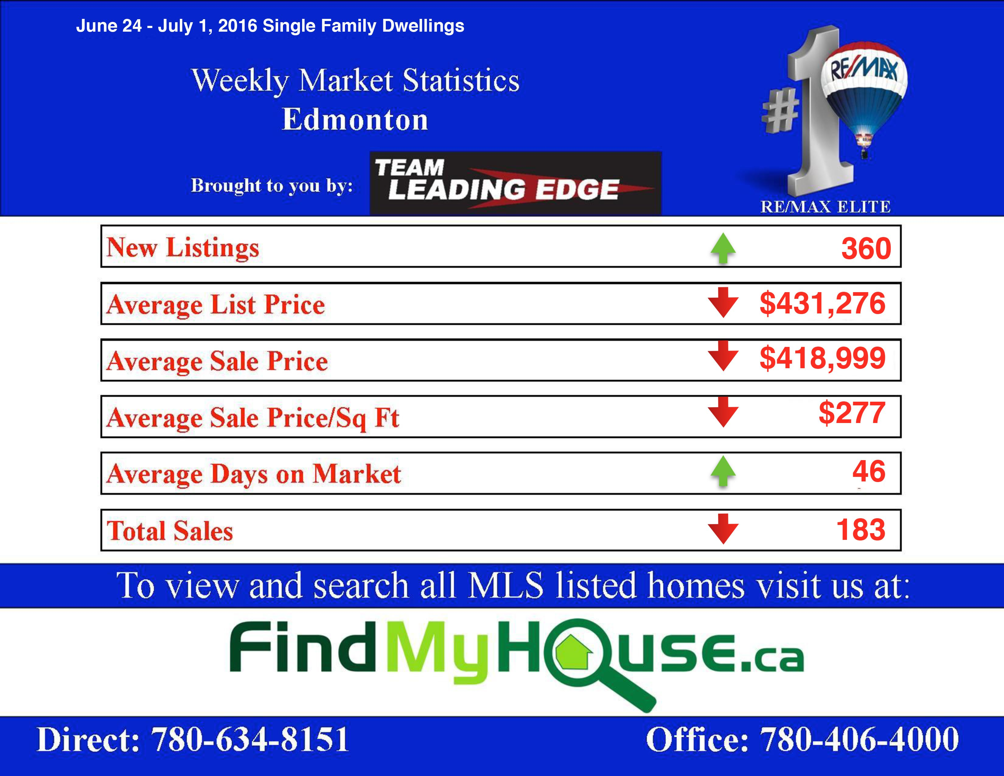 EDMONTON REAL ESTATE MARKET UPDATE JUNE 24 - JULY 1 2016