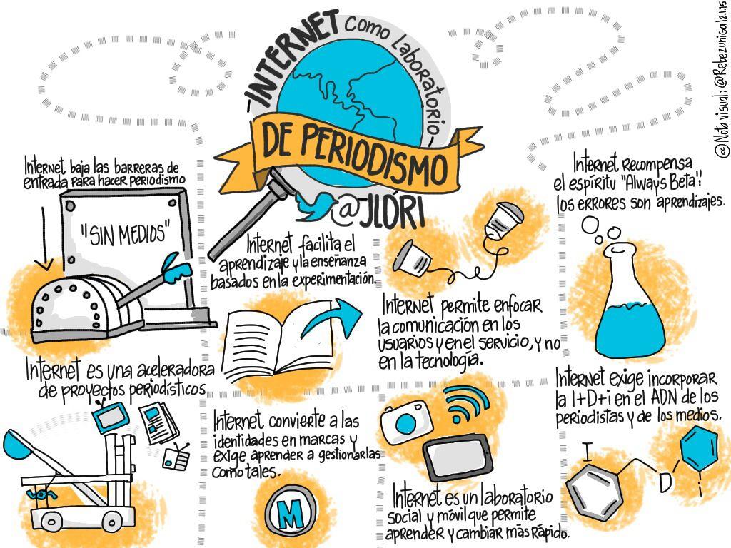"""Mis notas visuales de """"Internet como laboratorio de periodismo""""por @jlori http://blogzine.blogalia.com/historias/75097"""