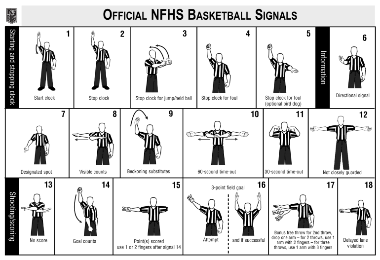 Basketball Referee Basic Signals Volleyball Workouts Volleyball Tips Basketball