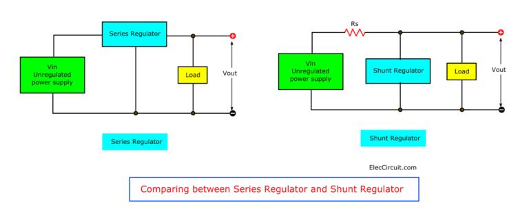 Fixed Voltage Regulator Working Principle Eleccircuit Com In 2021 Voltage Regulator Electronic Circuit Projects Circuit Projects
