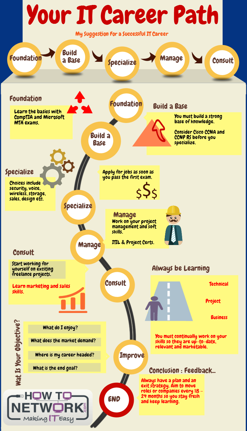 IT Career Path by