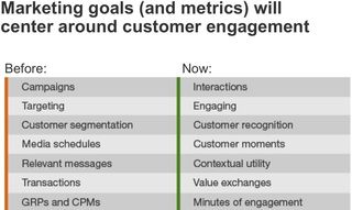 New Customer Experience Management: Marketing Goals must change #marketing #vad