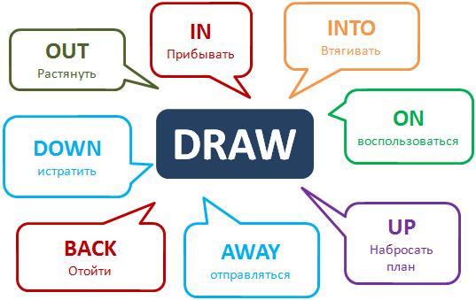 Phrasal Verb Draw Http Www Learnathome Ru Grammar Phrasal Verb