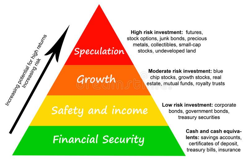 Investment Risk Investment Pyramid With Different Levels Of