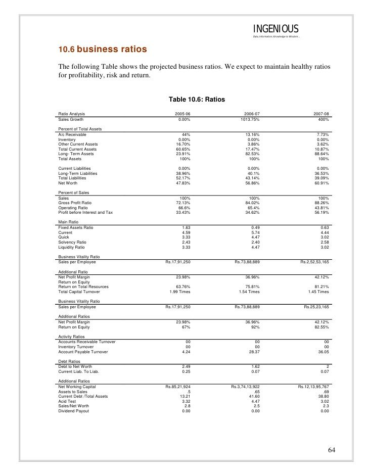 Image result for business financials Money and Finance Pinterest - profit loss spreadsheet template