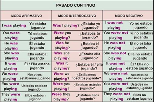 Frases En Ingles Para Aprender Con Pronunciacion Buscar Con Google Futuro Simple Pasado Continuo Como Aprender Ingles Basico