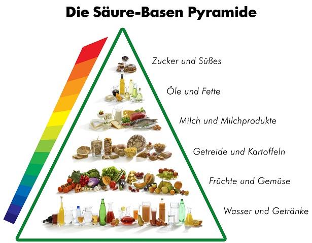 Basische Ernährung4   Gesundheit   Pinterest   Übersäuerung des ...