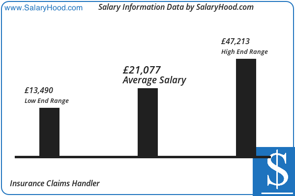 Insurance Claims Handler Salary And Income Report In Uk By Salaryhood 2019 2020 Accounting Jobs Income Reports Business Analyst