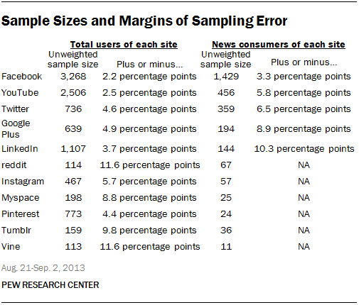 sample sizes and margins of sampling error socialmedia  social networking sites essay news use across social media platforms