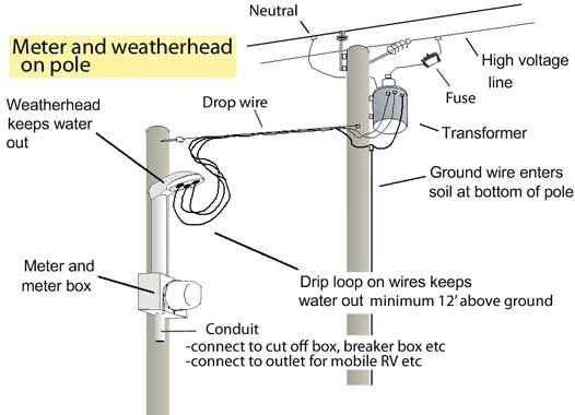 Aed Cac E Beb B Bbf Aa together with Lowohservice in addition Pict Cable Tv Symbols Design Elements Cable Tv Catv further Px Power Transformer also Electricutilitypoletransformerfusepicturelabeled. on residential power pole to transformer wiring diagram