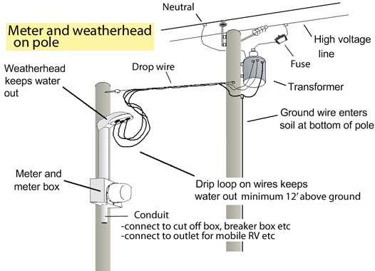 meter loop wiring diagram  hallway light wiring diagram for