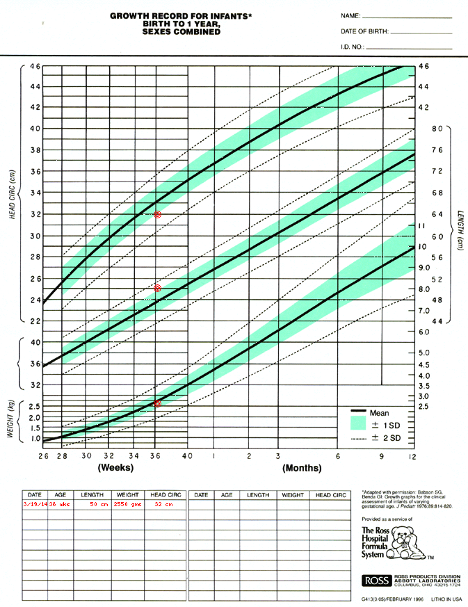 Growth chart for preemie | Growth chart Growth Chart