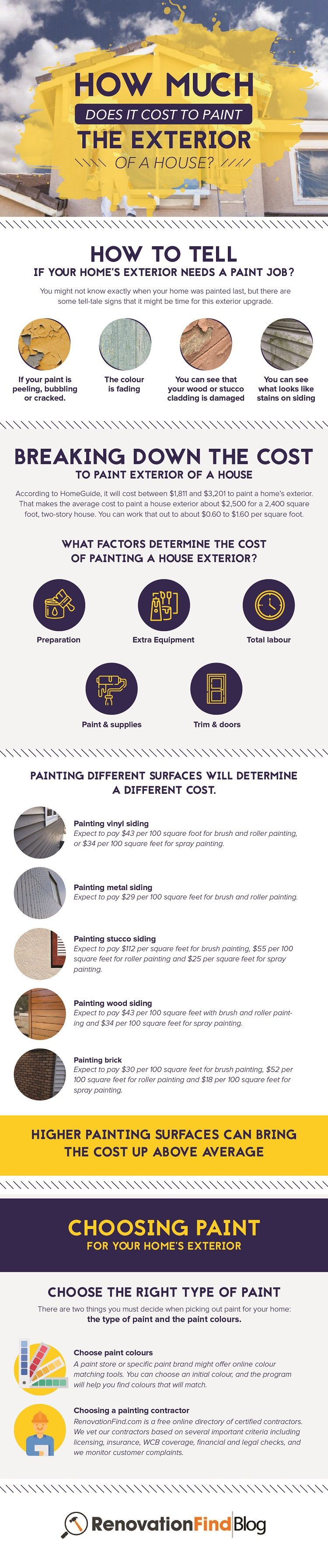 Cost To Paint A House House Cost Exterior Choosing Paint Colours