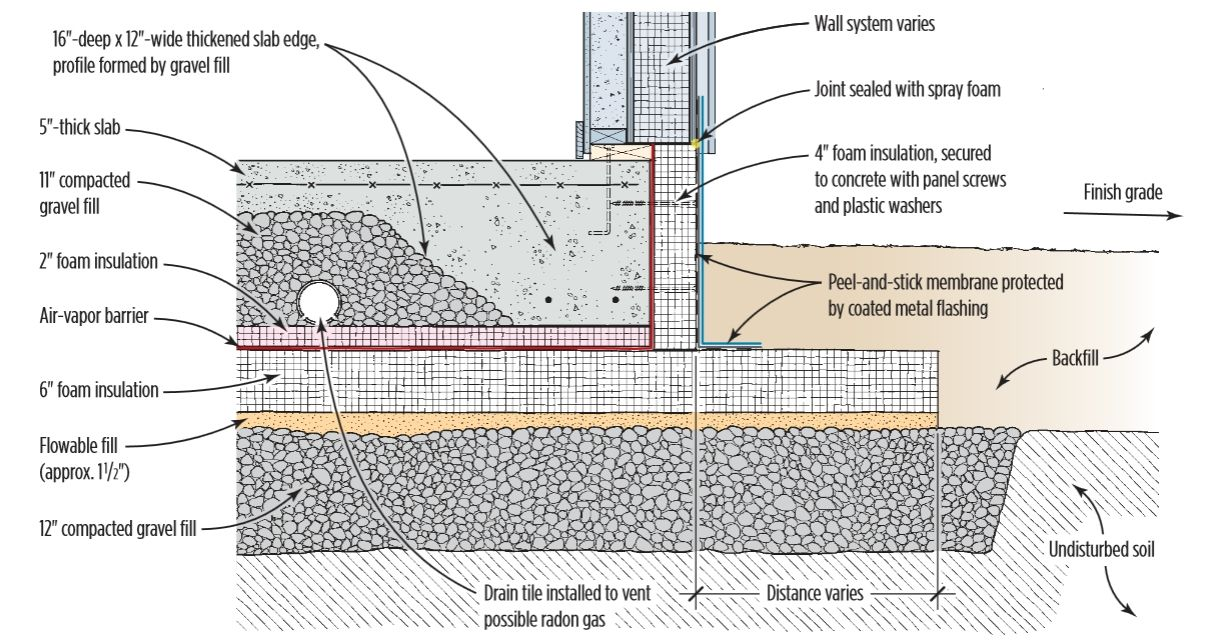 Insulating a slab foundation google search foundations for Slab on grade foundation cost
