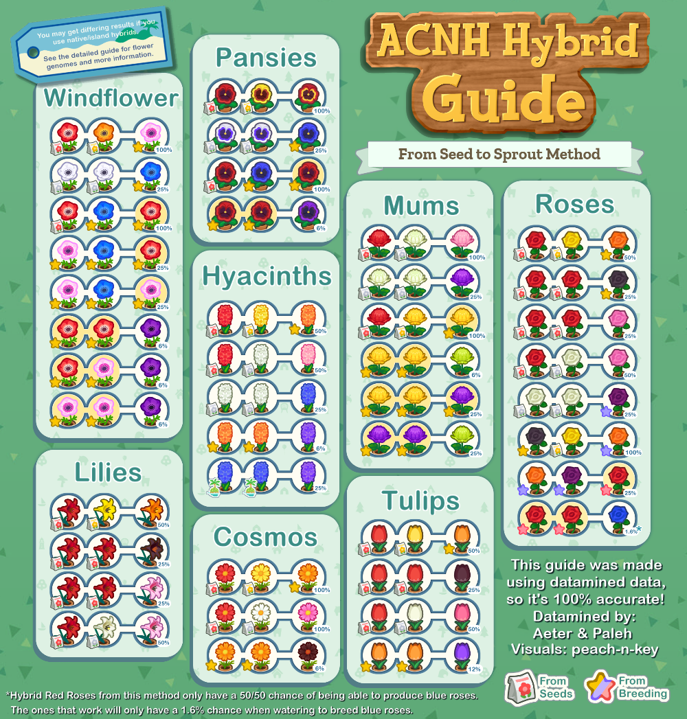 ACNH Hybrid Guide: Complete Collection