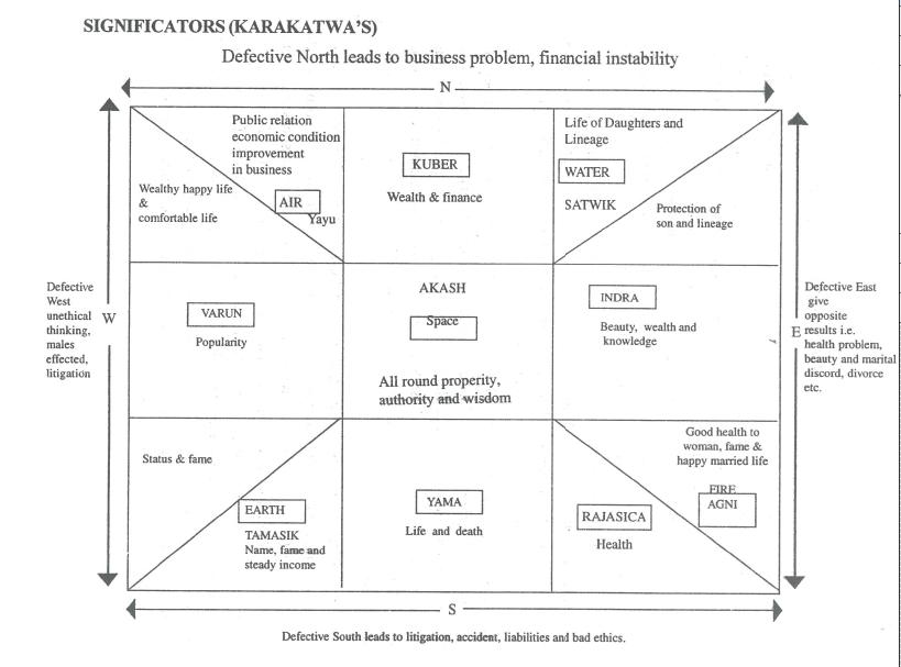 """How """"Vastu Shastra"""" works? (Scientific explanation"""