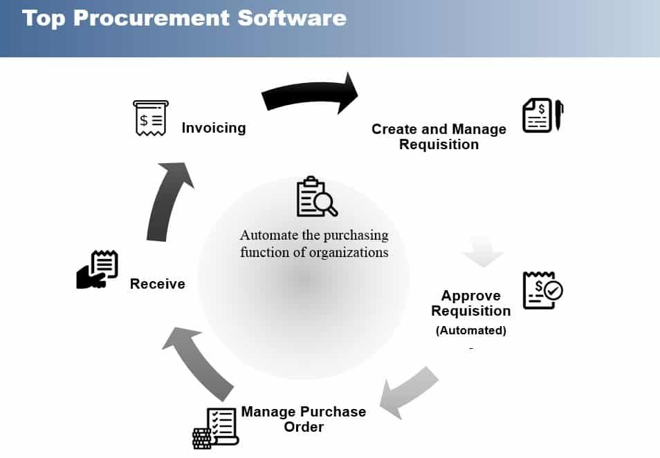 44 Free And Top Procurement Software In 2020 Reviews Features Pricing Comparison Pat Research B2b Reviews Buying Guides Best Practices Procurement Expense Management Software