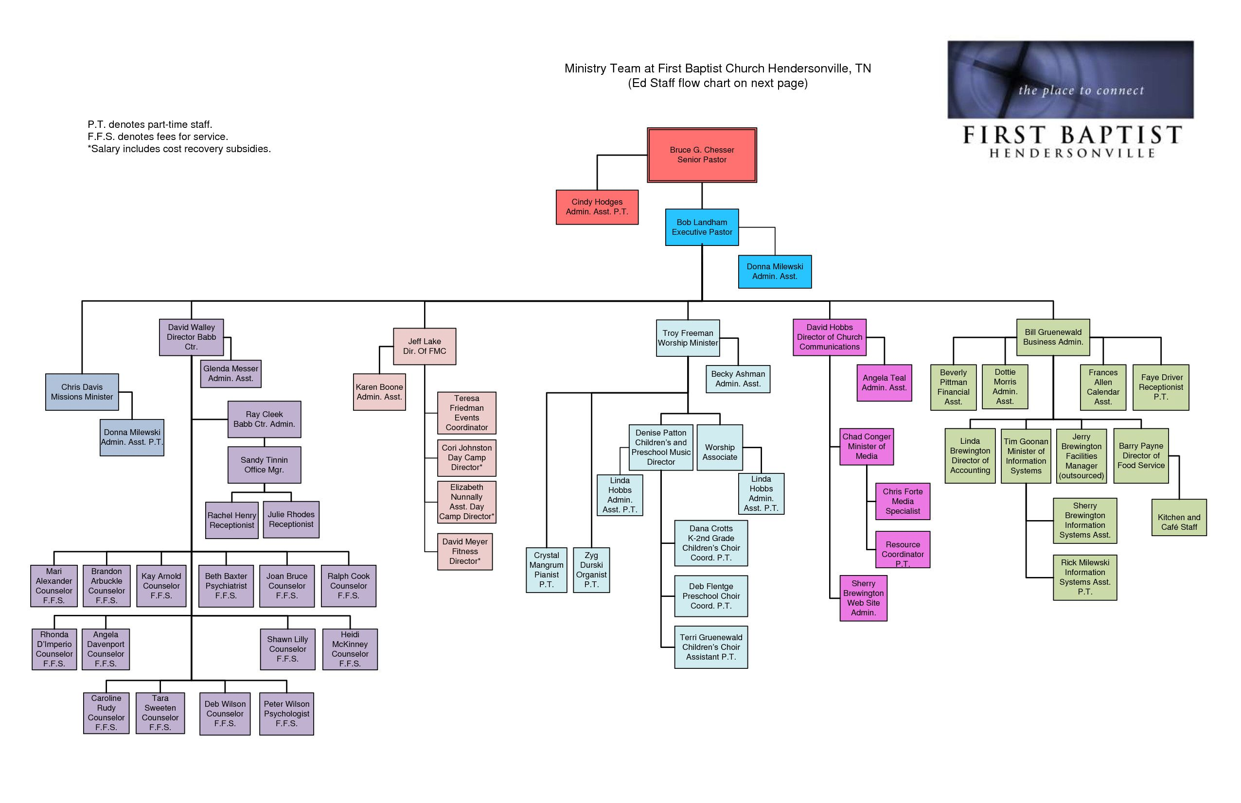 28 Church Organizational Chart Template In 2020 Chart