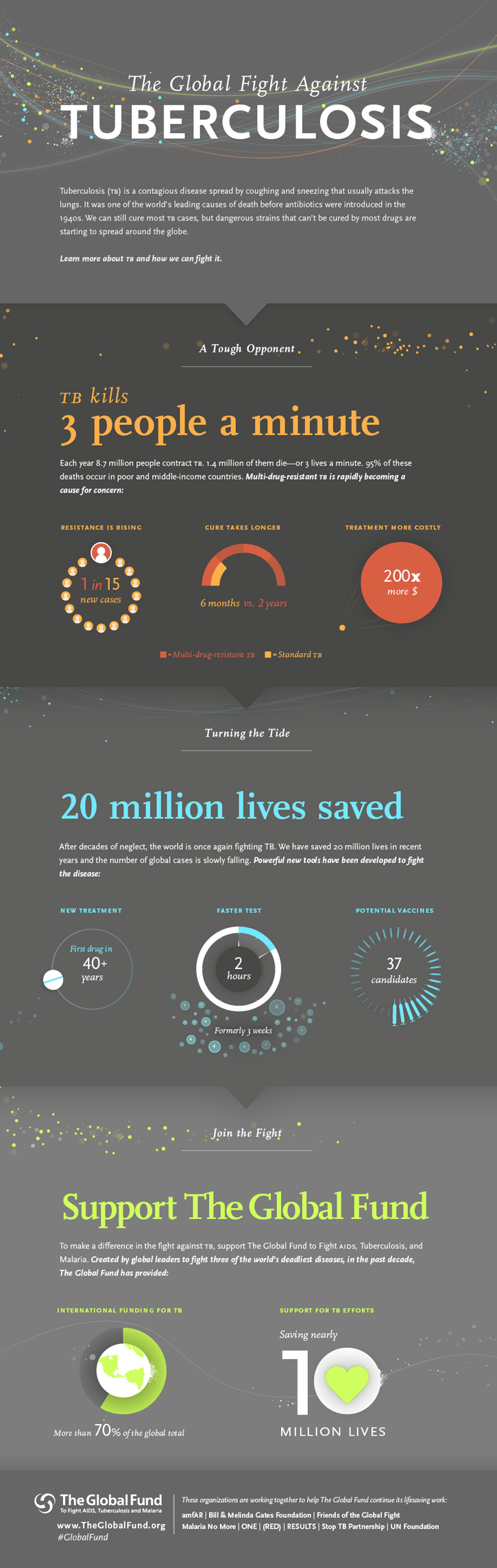 The Global Fight Against Tuberculosis Global fund, Nobel