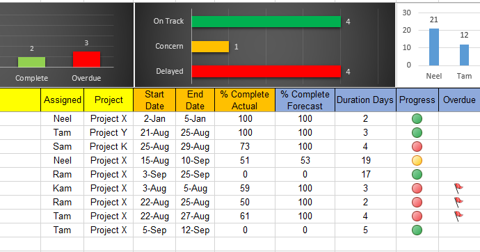 excel task tracker dashboard template cadbimcomputer project