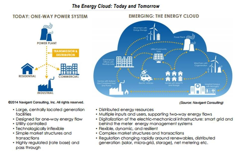Today S Study The Opportunity In The Energy Cloud Energy Resources Energy Power Plant