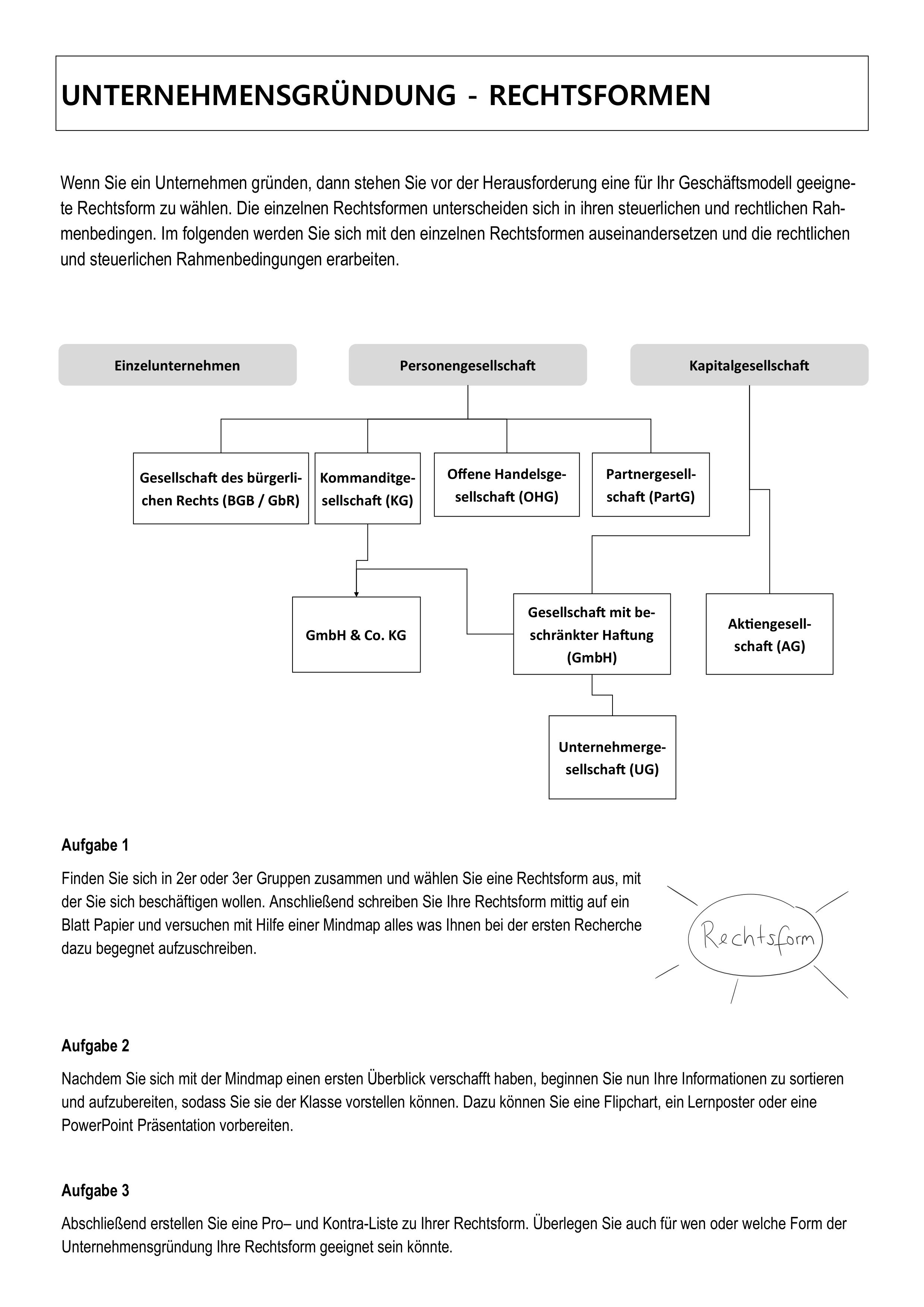 Rechtsformen Unterrichtsmaterial In Den Fachern Wirtschaft Wirtschaft Versicherung Verwaltung Bs In 2020 Rechtsformen Schulalltag Lernen