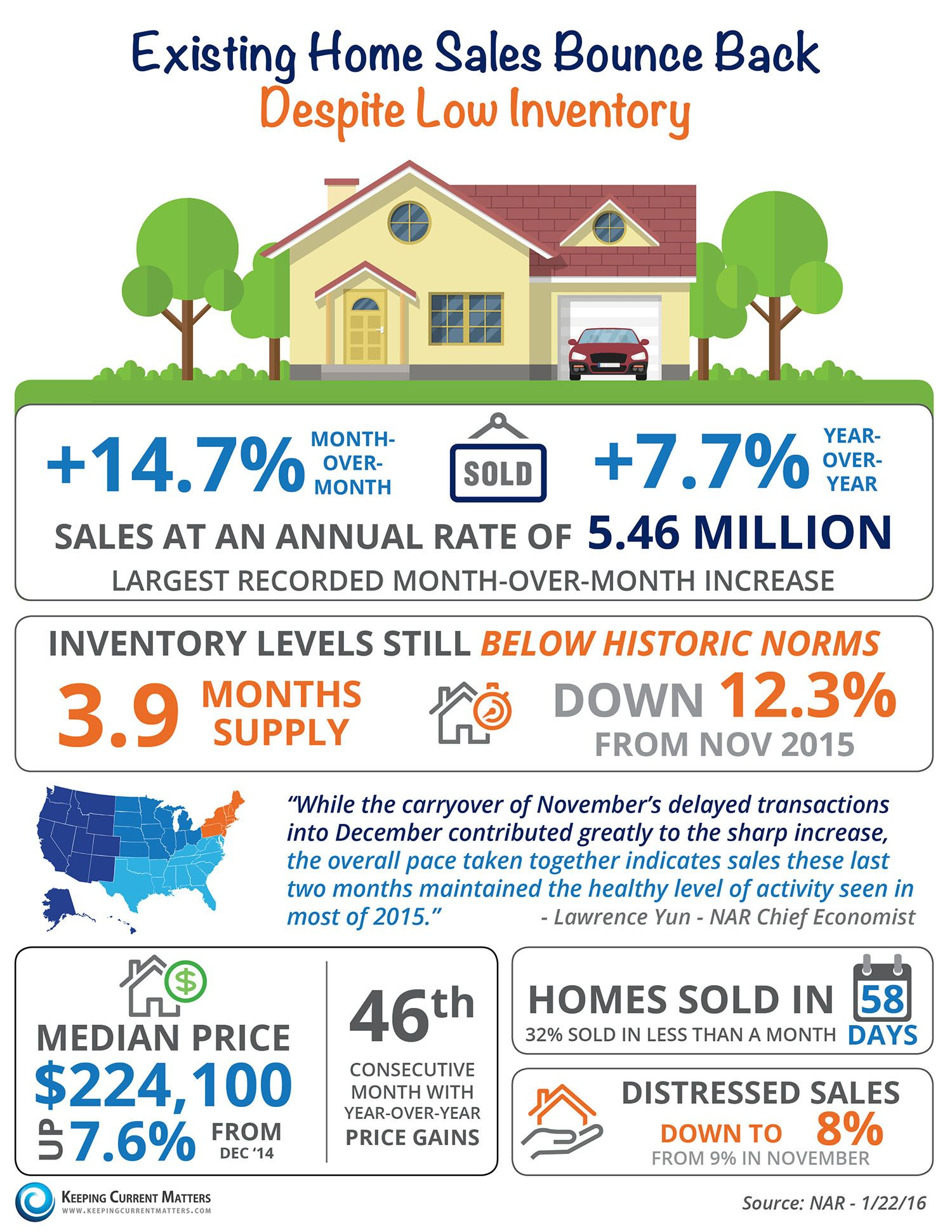 Existing Home Sales Bounce Back [INFOGRAPHIC] | Keeping Current Matters Davidalderman.evusa.com
