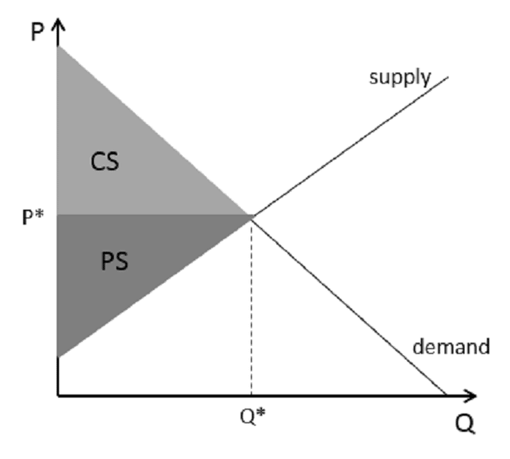 Finding Consumer Surplus And Producer Surplus Graphically Consumers Surplus Equilibrium