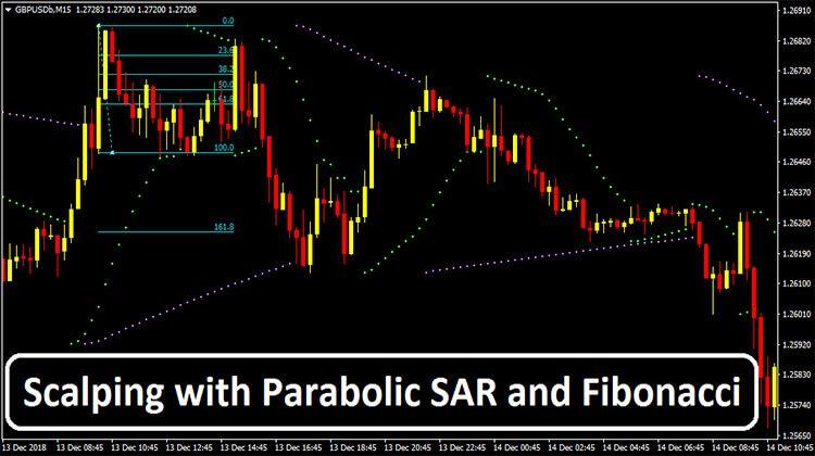 Scalping With Parabolic Sar And Fibonacci Intraday Trading