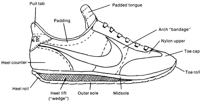 shoe_anatomy jpg 675�342 pixels component diagram, sensible shoes, pattern  making,
