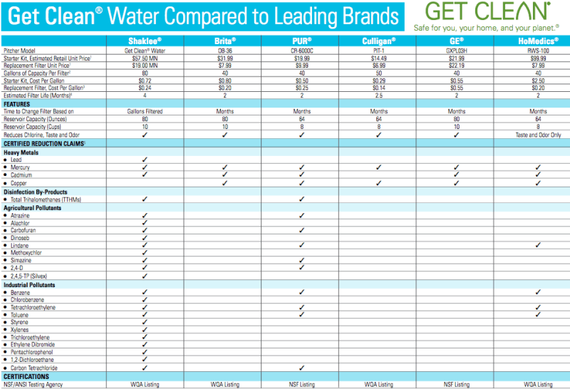 Water Filter Comparison Looking For A Lead Water Filter