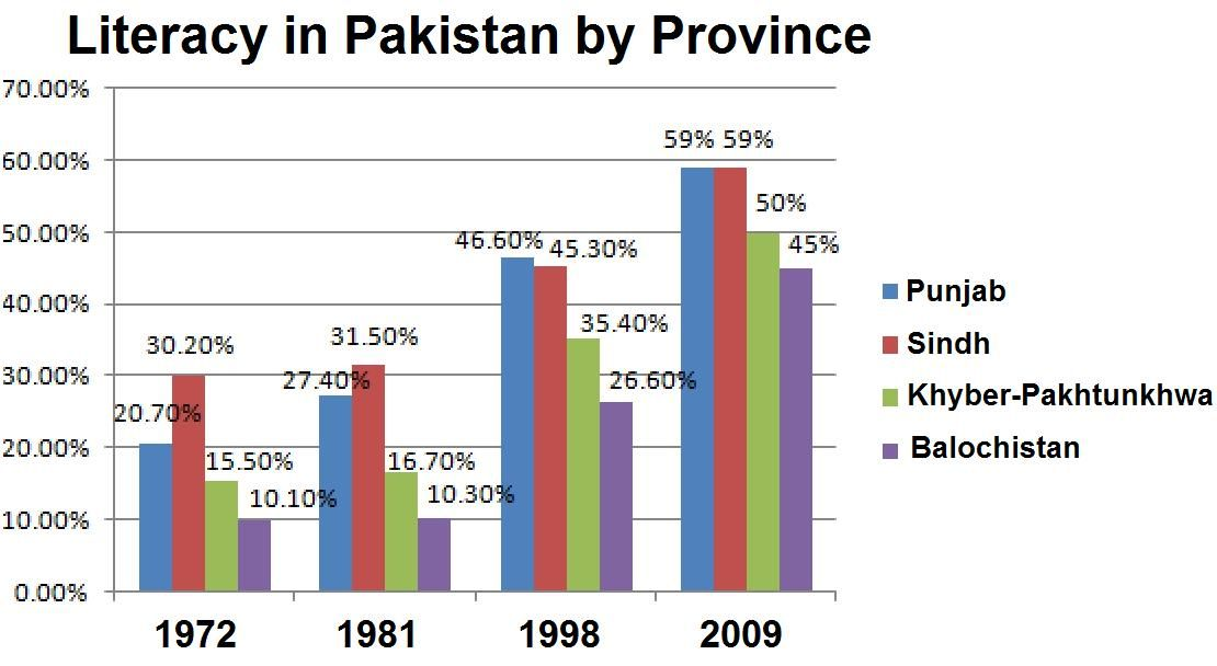 Literacy Pak Provinces Education In Pakistan Wikipedia