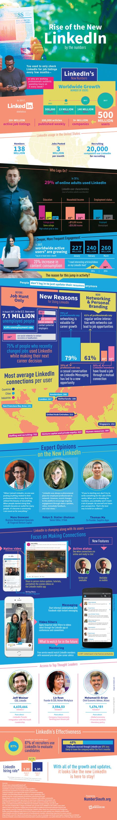 Rise Of The New LinkedIn By The Numbers Infographic