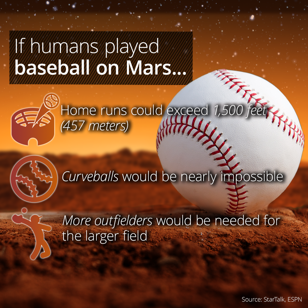 How Would Baseball Be Different On Mars The Outfield Baseball Mars