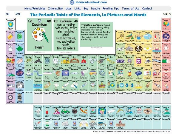 Periodic Table Shows What Elements Are Used For Periodic Table