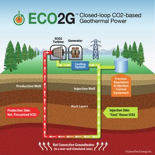 Co2 Based Geothermal Power Plant Auspol Energy Technology