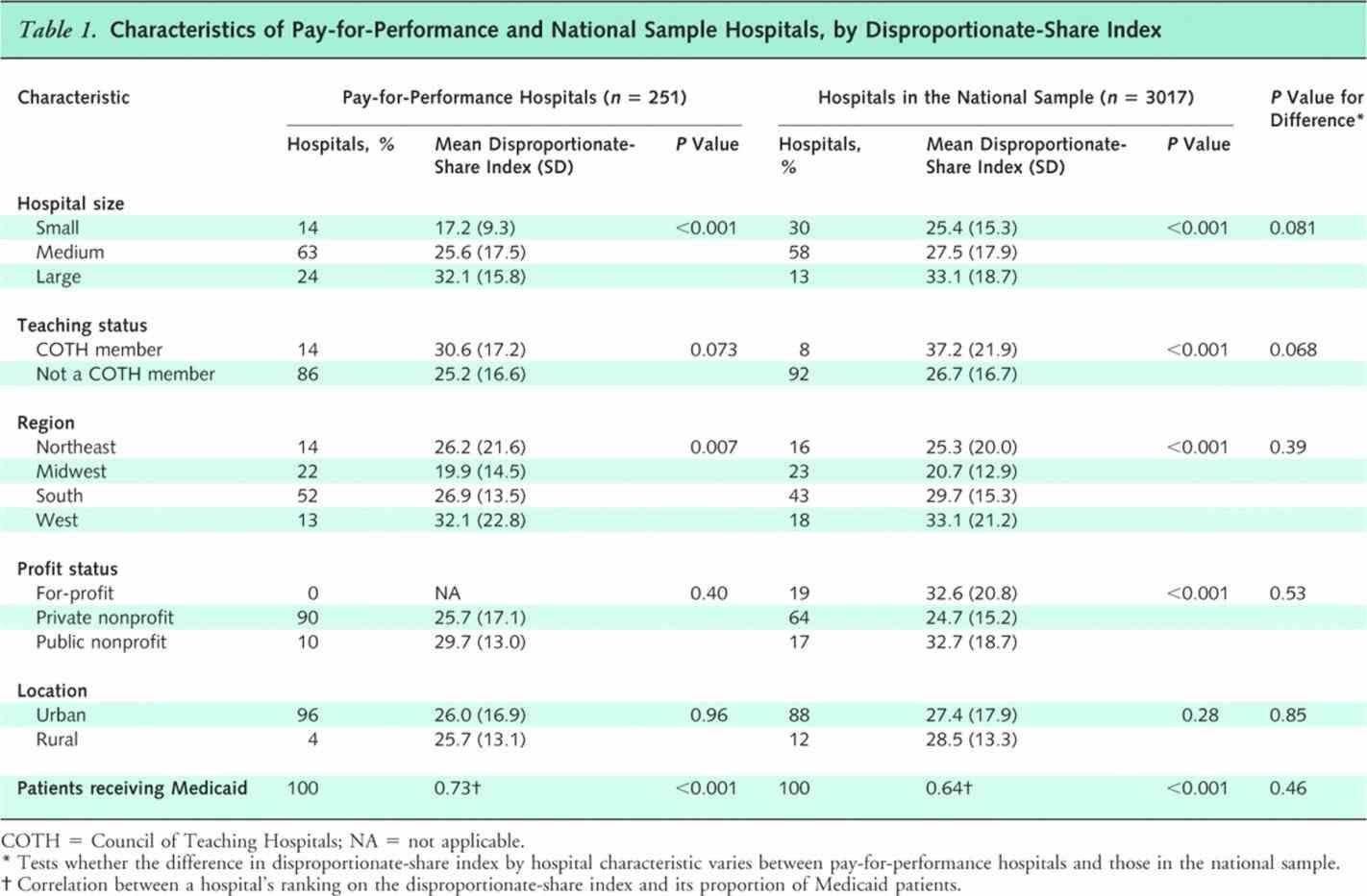 Non Profit Budget Spreadsheet