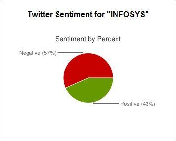 Negative Market Reaction to Company News