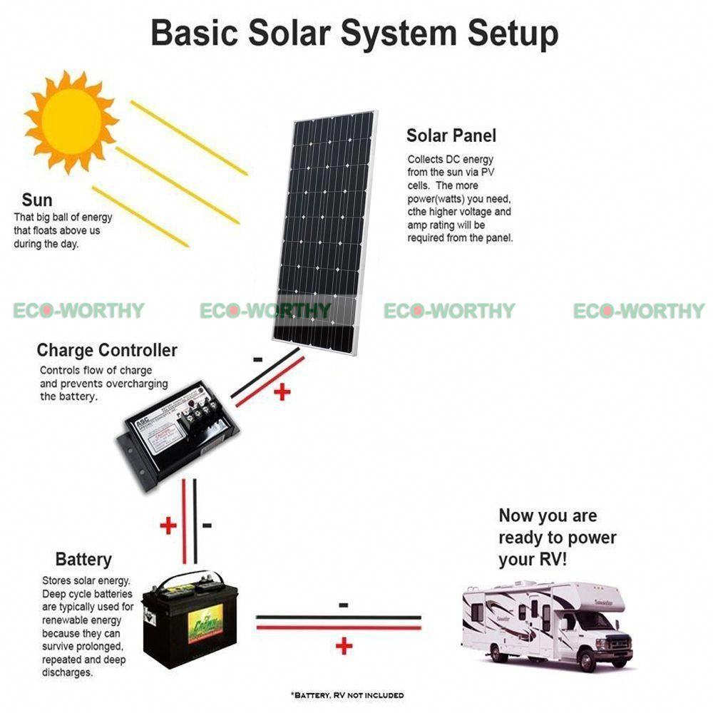 200w 300w 400w 800w Off Grid System 100w Solar Panel W 1kw 1500w 3000w Inverter Solarpanels Solarene Solar Energy Information Solar Panels Solar Power Panels