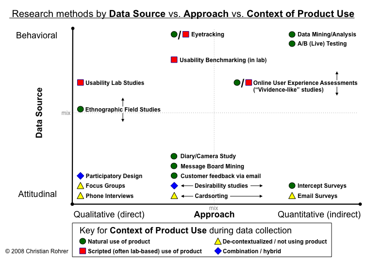 Research methods by Data Source vs Approach vs Context of – Qualitative Vs Quantitative Worksheet