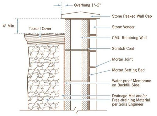 Stone Wall Details : Limestone veneer wall cladding architectural stone