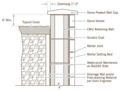 Stone Veneer Details : Limestone veneer wall cladding architectural stone