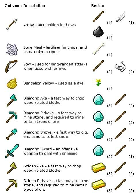minecraft pocket edition crafting list