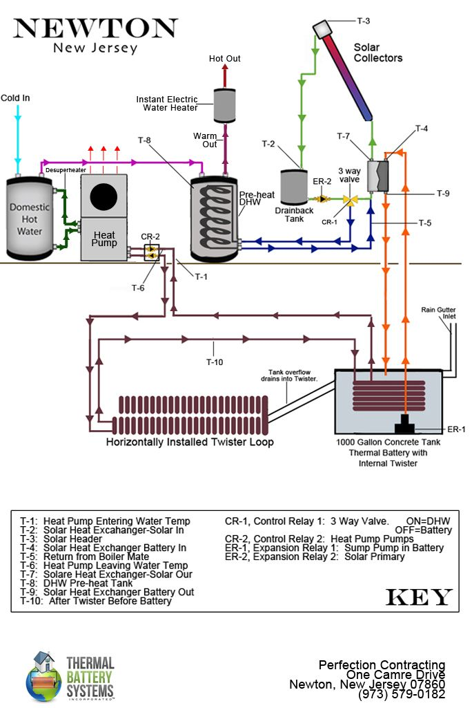 Residential Site Derived Energy System Configuration In