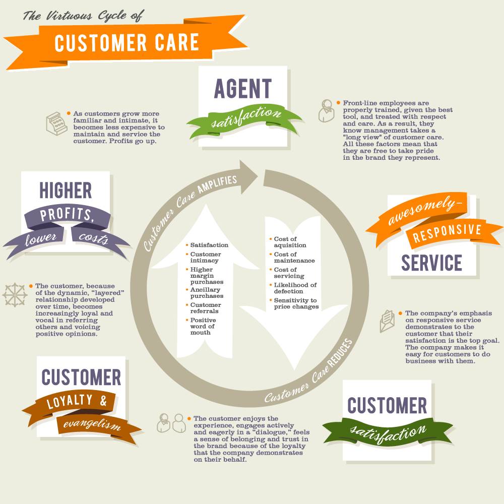 Virtuous Cycle of Customer Care InfoGraphics Pinterest