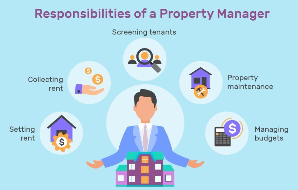Outsource To A Business Managing Property Firm Rental Property Management Property Management Marketing Property Management